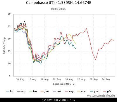 Il tempo a Campobasso-chart-1-.jpeg