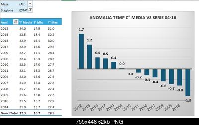 Agosto 2017: anomalie termiche e pluviometriche-estate-2017.png