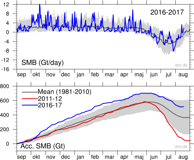 Calotta Glaciale in Groenlandia .-accumulatedsmb.png
