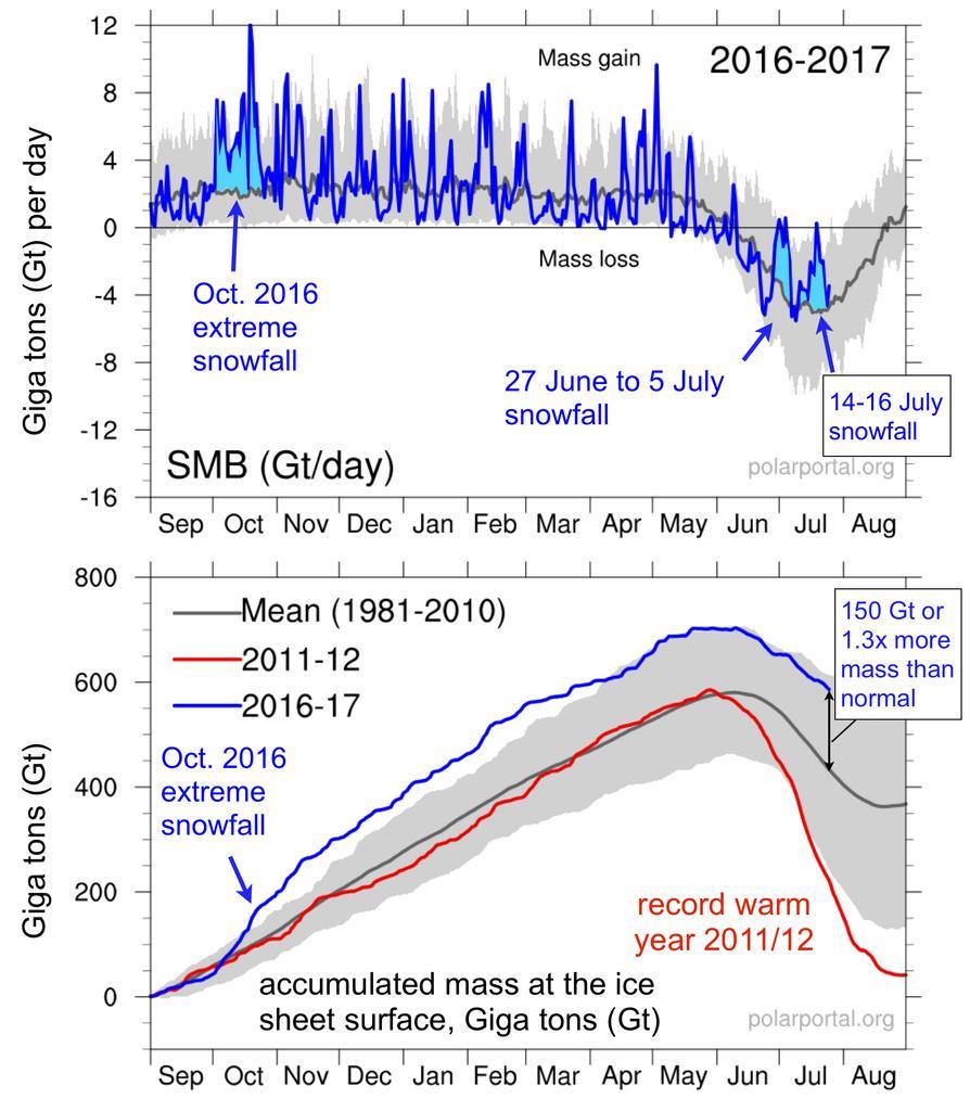 Calotta Glaciale in Groenlandia .-smb-2017-v2.jpg