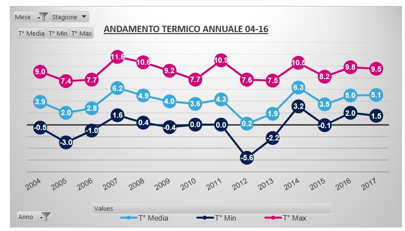 Differenze fra media CLINO 71/00 e media CLINO 81/10 nelle stazioni italiane-febbraio-carnate-04-17.png