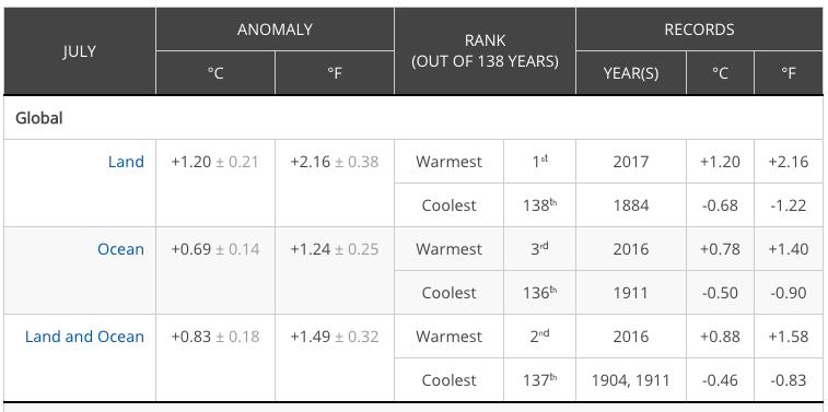 Temperature globali-screen-shot-2017-08-28-at-10.21.57-am.png