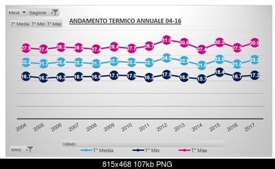 Estate 2017: dati termici e pluviometrici del trimestre-estati-2004-2017-graph.png