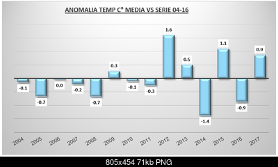 Estate 2017: dati termici e pluviometrici del trimestre-anomalie-esatet-2017.png