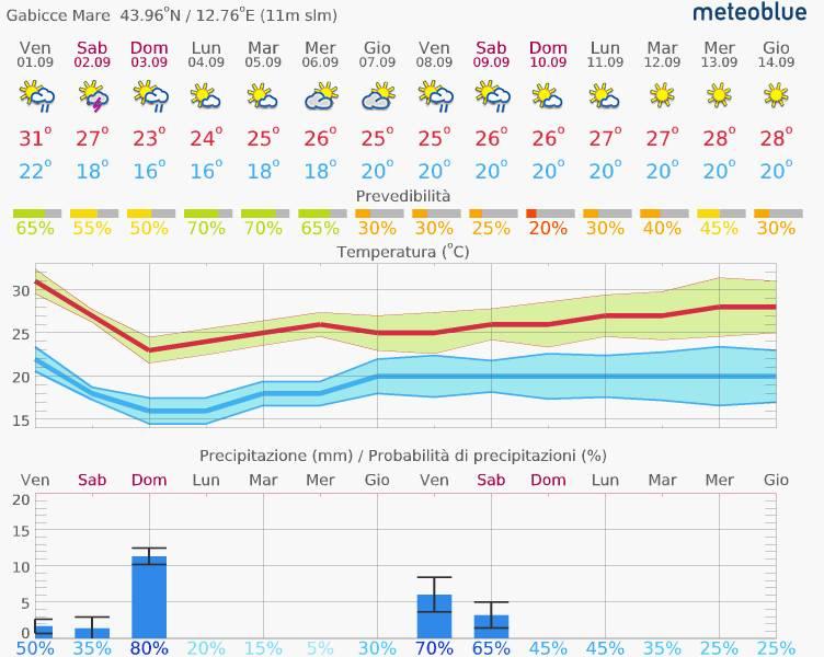 Romagna dal 28 agosto al 3 settembre 2017-previsioni_14-giorni_gabicce_mare_-_meteoblue_-_2017-09-01_14.36.44.jpg