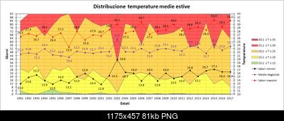 Estate 2017: dati termici e pluviometrici del trimestre-medie.png