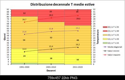 Estate 2017: dati termici e pluviometrici del trimestre-decenni_medie.png