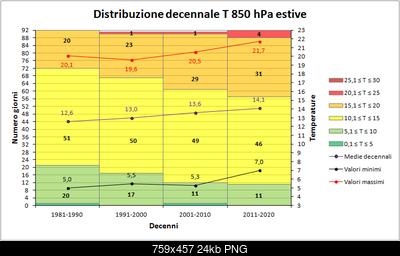 Estate 2017: dati termici e pluviometrici del trimestre-decenni850hpa.png