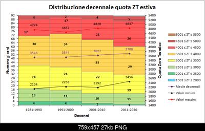 Estate 2017: dati termici e pluviometrici del trimestre-decenni_zt.png