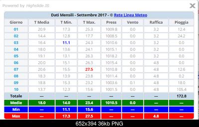 Lombardia (MI-MB-BG-BS-CR) Settembre 2017-1a-sept.png