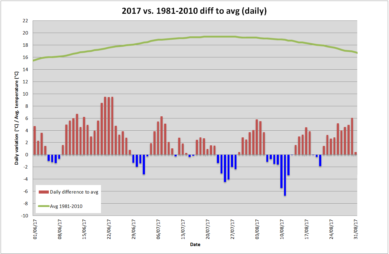 Lucerna: Il clima oltr'alpe-summer-17-anomalies.png