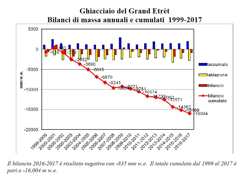 Bilancio di massa del Ghiacciaio del Grand Etret-grand-etret-bilancio-2017.jpg