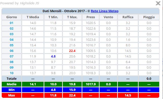 Ottobre 2017: anomalie termiche e pluviometriche-1a-decade-ottobre.png