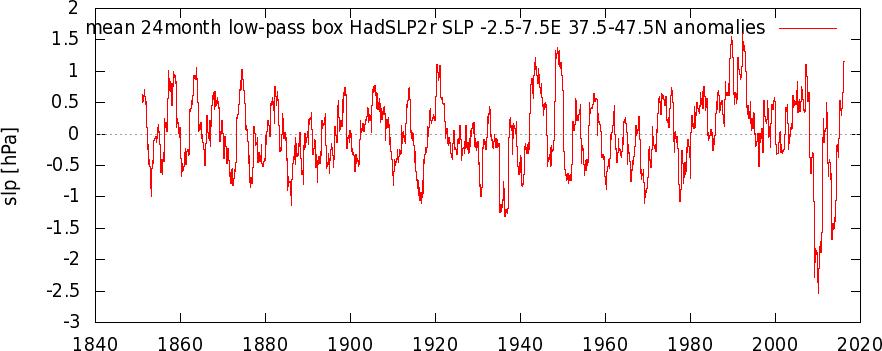 -ihadslp2r_-2.5-7.5e_37.5-47.5n_n_24month_low-pass_box_30_a.png