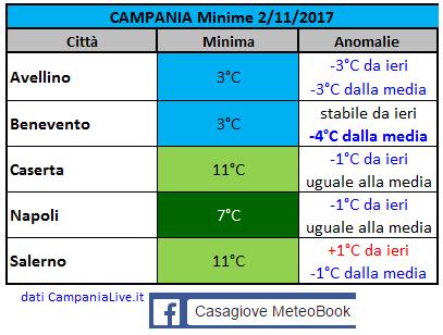 CAMPANIA Novembre 2017-campania-minime-02112017.png