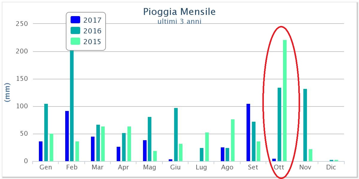Medie ottobre: secco record ma non caldo-chart.jpg