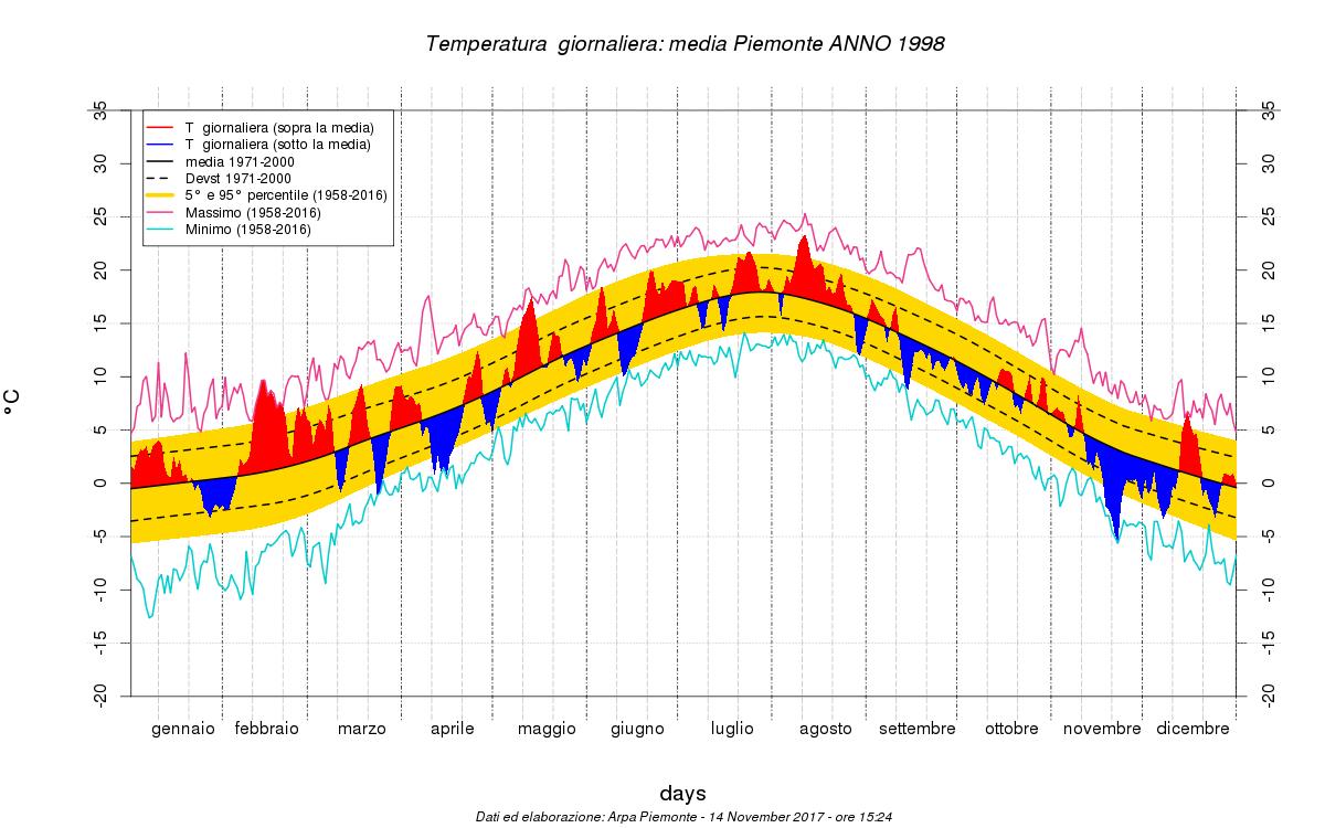 Correva l'anno, le date delle siccità storiche.-tmed_day_8002_19712000.png