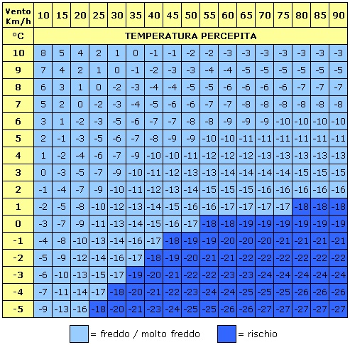 Analisi modelli Inverno 2017-2018-tabella-effetto-wind-chill.jpg