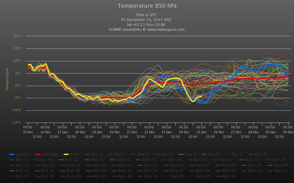 Inverno 2017/2018: Analisi dei modelli-chart-3-.jpeg