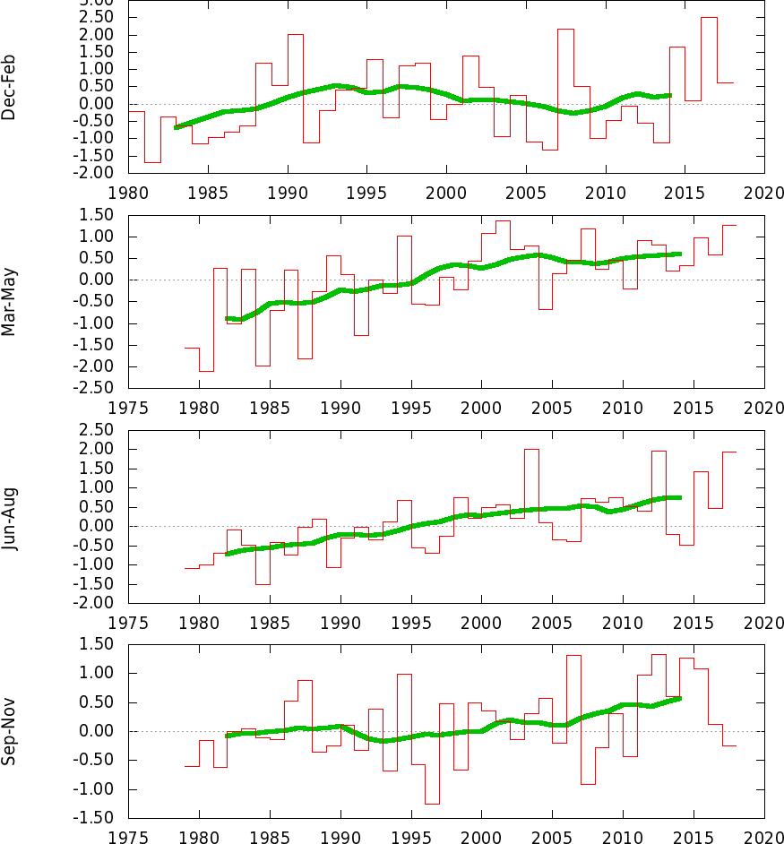 Anomalie termiche in Italia-tstuploaded18_19812010aseason.png