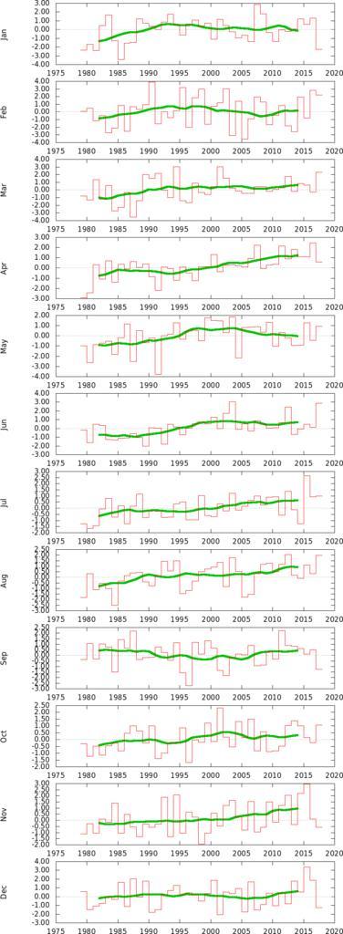 Anomalie termiche in Italia-tstuploaded18_19812010amonth.jpg