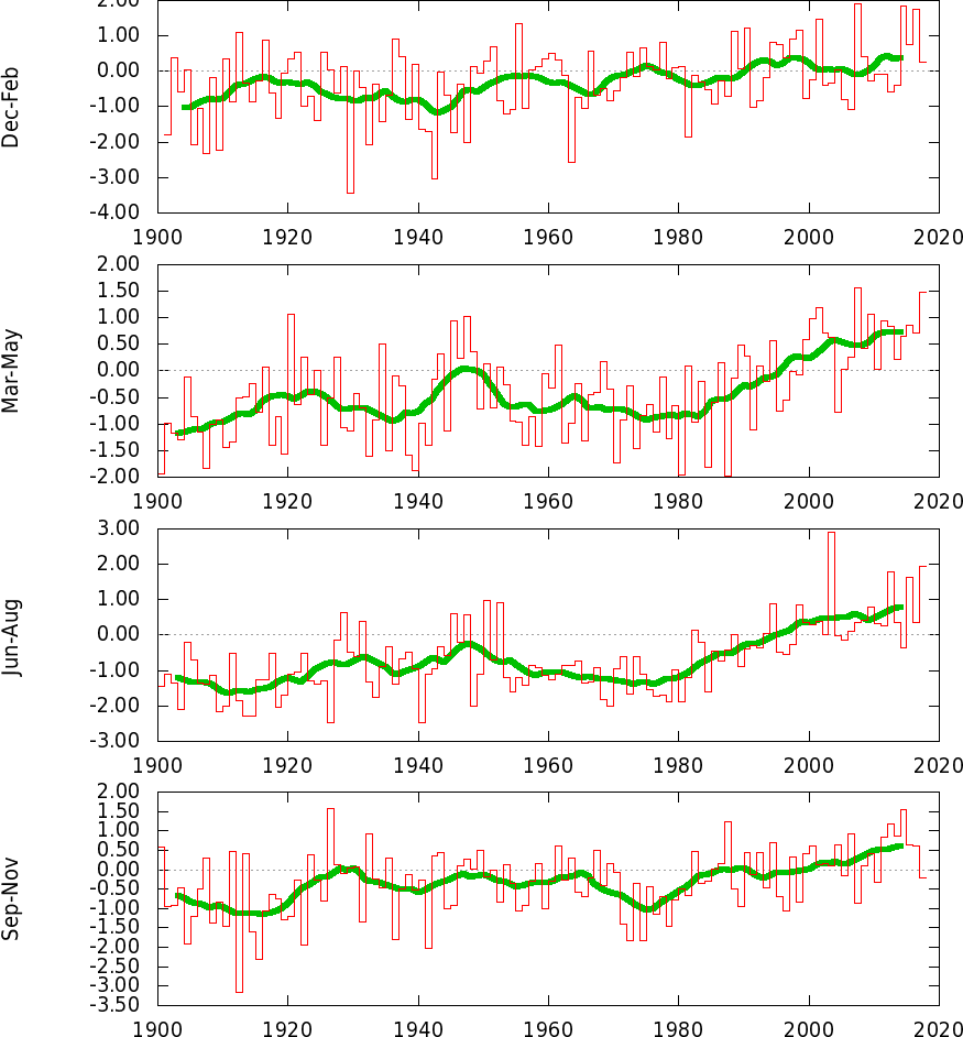 Anomalie termiche in Italia-tstuploaded32_19812010aseason.png