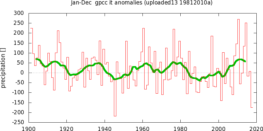 Anomalie termiche in Italia-tspuploaded13_19812010ayr0.png