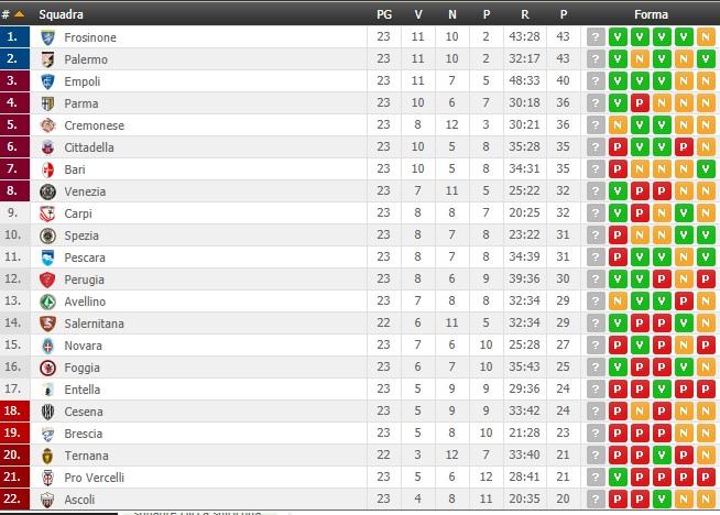 Serie B - 2017/2018-classifica.jpg