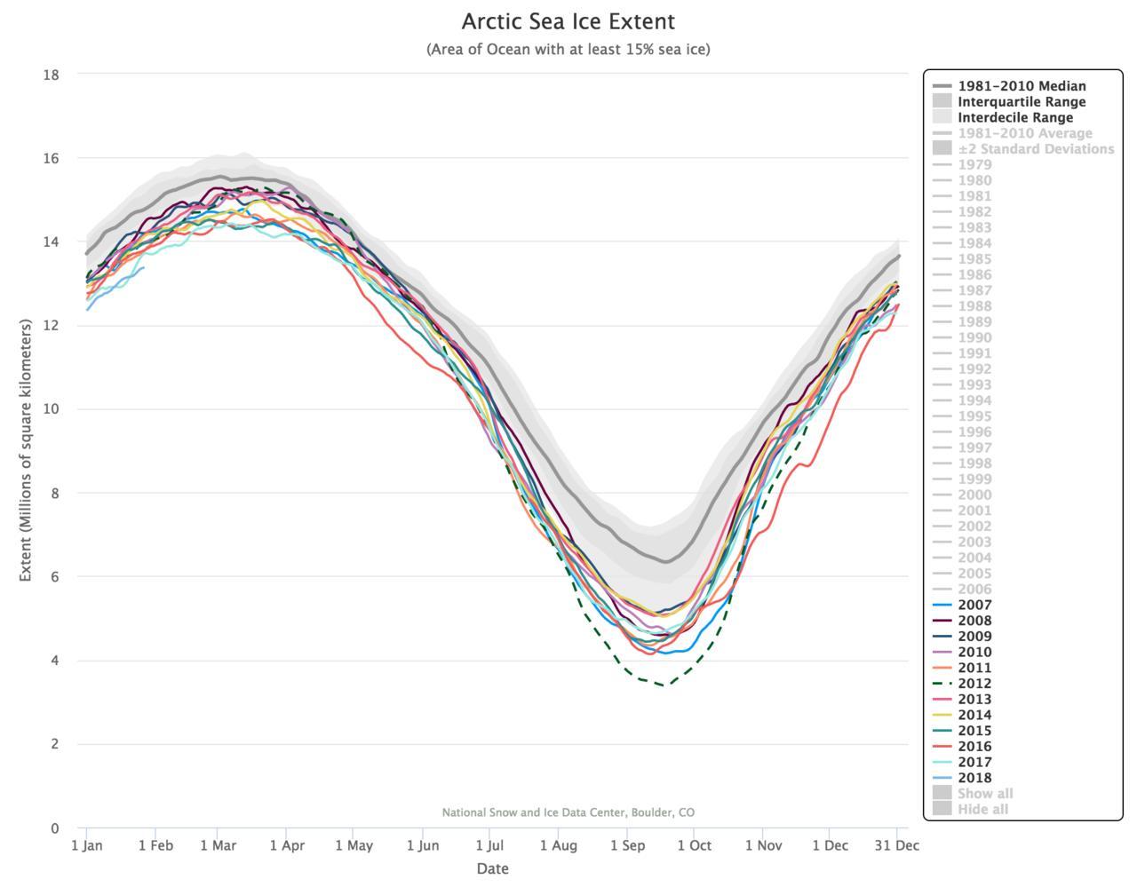 Artico verso l'abisso... eppure lo dicevamo che...-chart.jpg