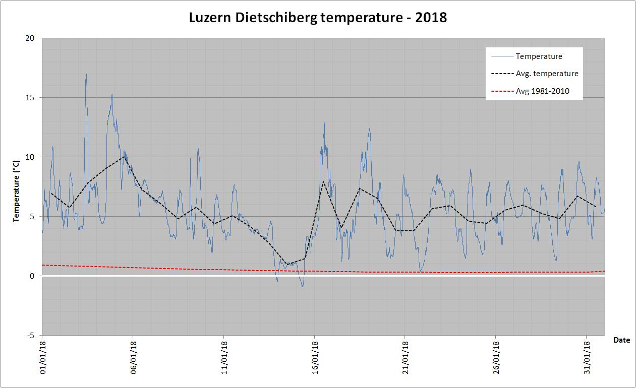 Lucerna: Il clima oltr'alpe-jan_2018_all_data.png