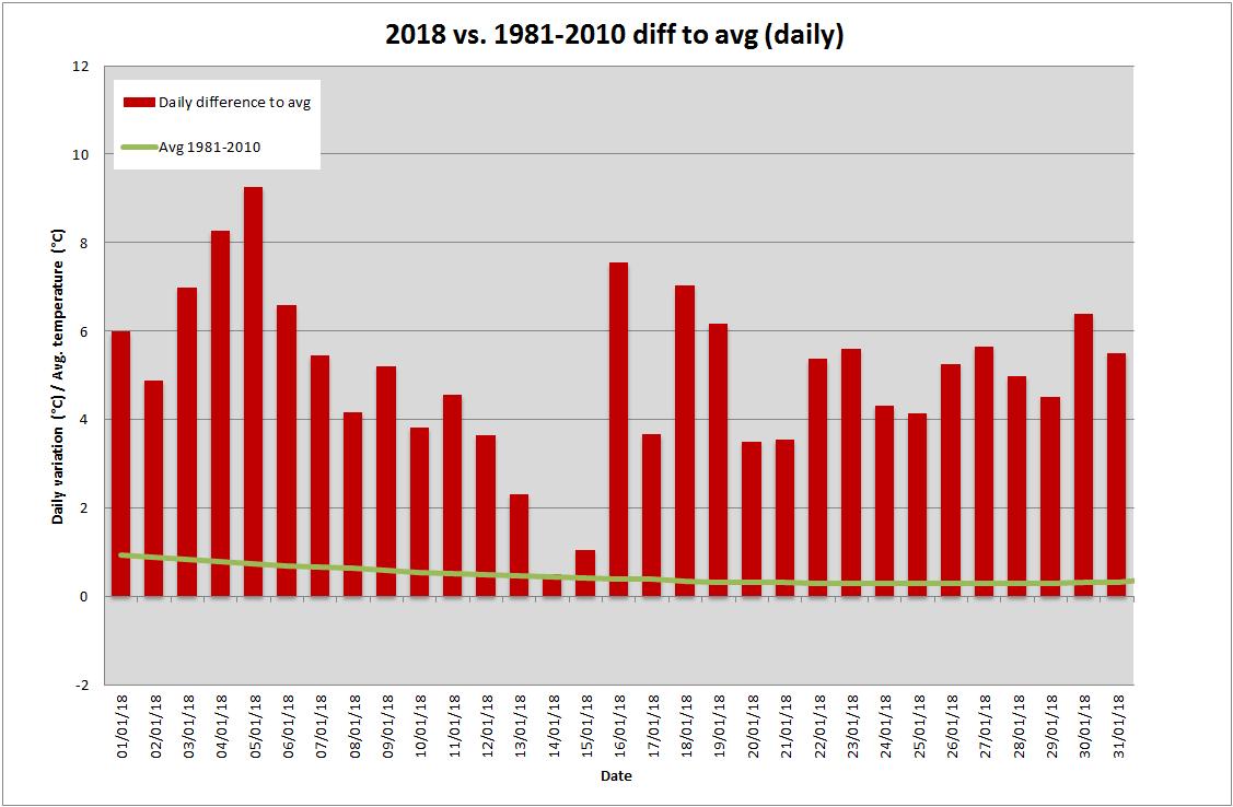 Lucerna: Il clima oltr'alpe-jan_2018_deviation.png
