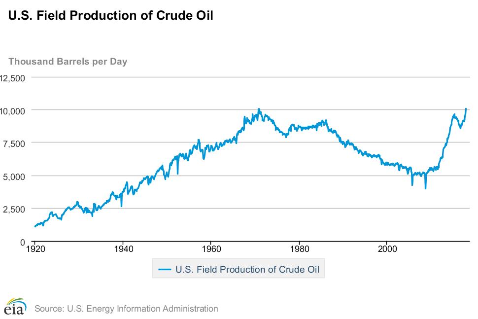 Petrolio: produzione, utilizzo, riserve, effetti sull'ambiente, alternative ed impatti geopolitici-chart-1-.png