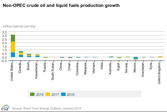 Petrolio: produzione, utilizzo, riserve, effetti sull'ambiente, alternative ed impatti geopolitici-chart-2-.png