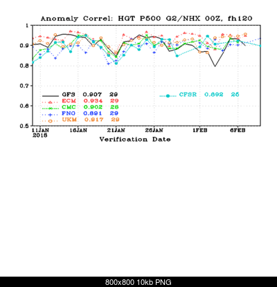 Inverno 2017/2018: Analisi dei modelli-cor_day5_hgt_p500_g2nhx.png