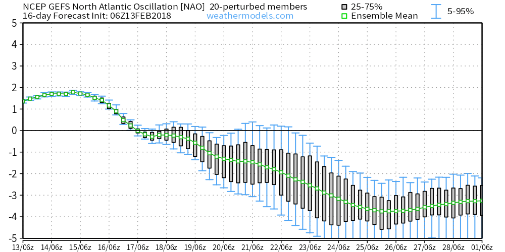 Analisi modelli Inverno 2017-2018-gefs_nao_2018021306.png