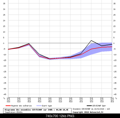 Analisi modelli Inverno 2017-2018-graphe_ens3.png