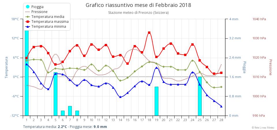 Febbraio 2018: anomalie termiche e pluviometriche-chart.png