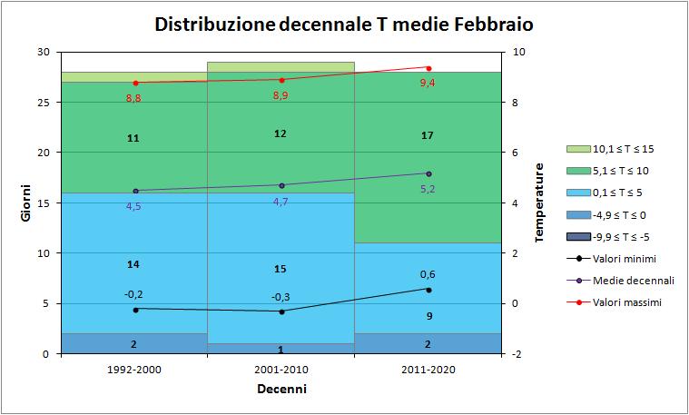 Nowcasting Friuli Venezia Giulia - Veneto Orientale PRIMAVERA 2018-decenni_medie.png