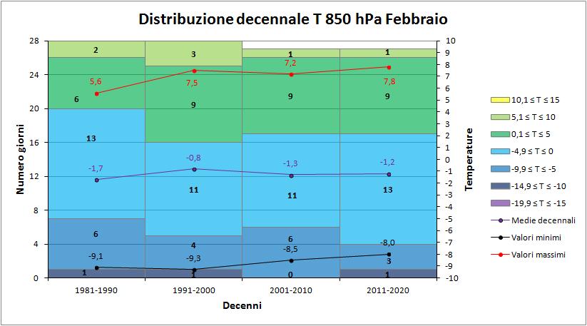 Nowcasting Friuli Venezia Giulia - Veneto Orientale PRIMAVERA 2018-decennit850hpa.png