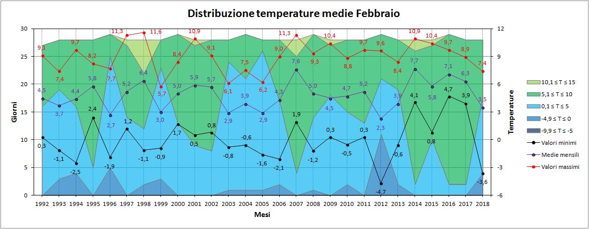 Febbraio 2018: anomalie termiche e pluviometriche-medie.png
