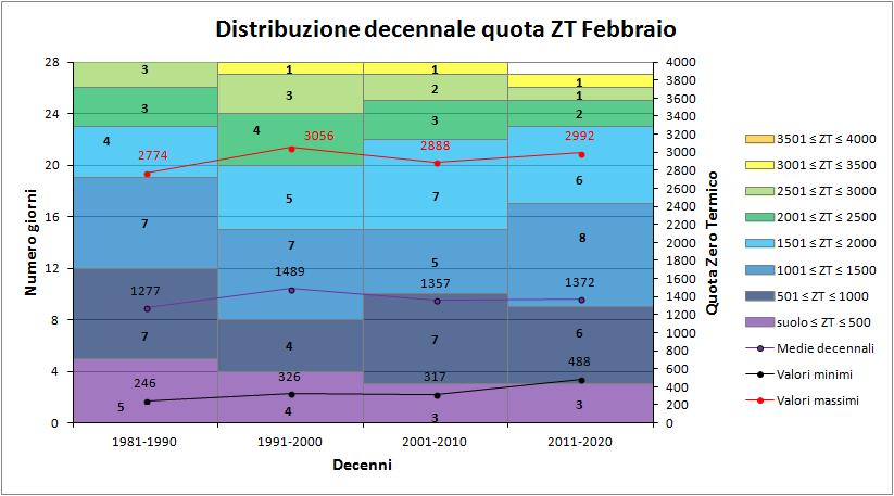 Febbraio 2018: anomalie termiche e pluviometriche-decennizt.png