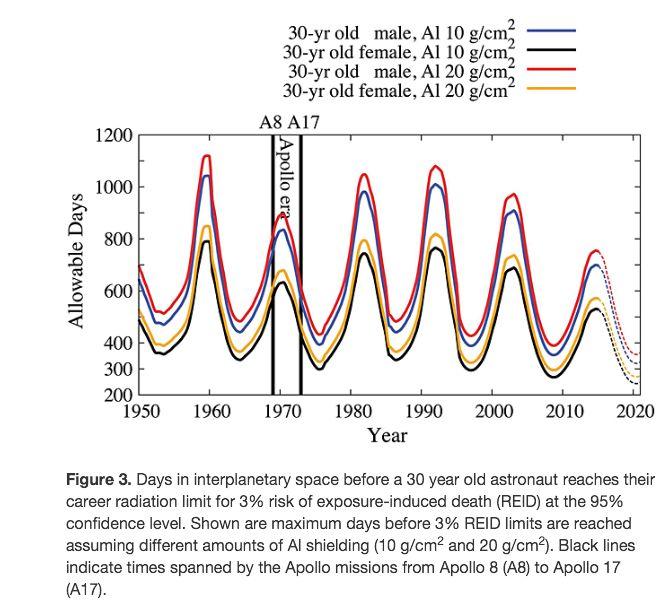 Raggi cosmici in aumento-missionduration.jpg
