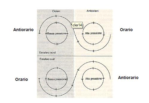 Interazione Ciclone e Anticiclone-cicloni-anti.png