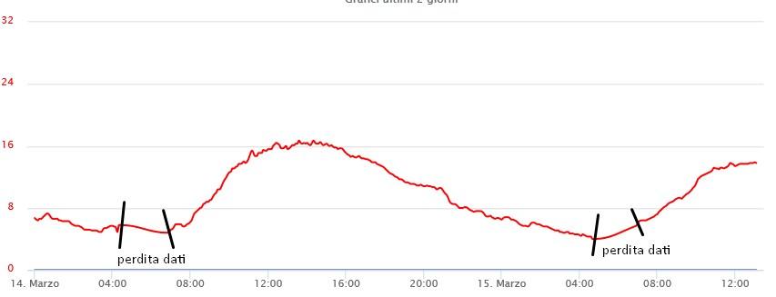 [DAVIS VUE]: Scomparsa direzione del vento-dati-vue.jpg