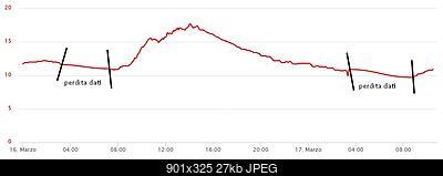 [DAVIS VUE]: Scomparsa direzione del vento-davis-vue-perdita-dati-16-17-marzo.jpg