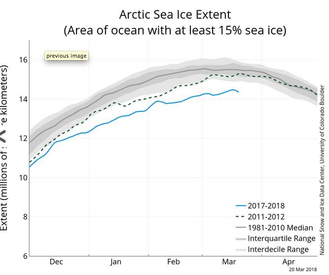 Artico verso l'abisso... eppure lo dicevamo che...-schermata-2018-03-21-alle-17.14.08.png
