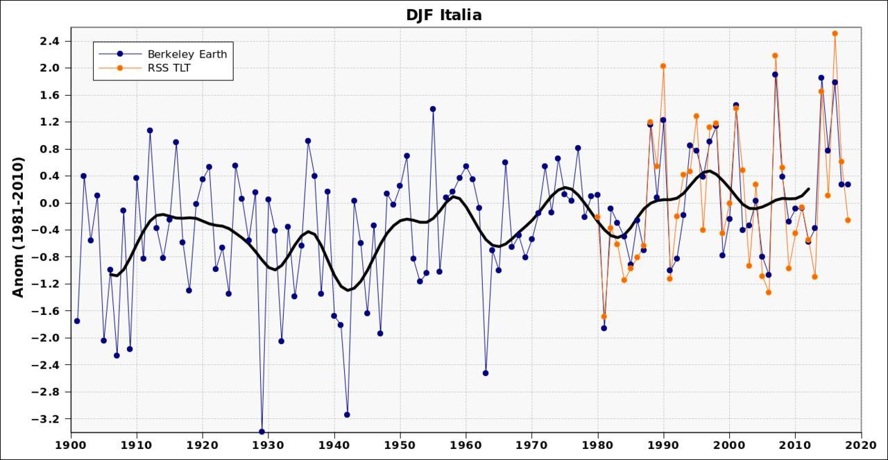 Anomalie termiche in Italia-djf.jpg