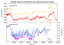 Il clima in Italia durante l'ultimo periodo glaciale-220px-ice-core-isotope.png