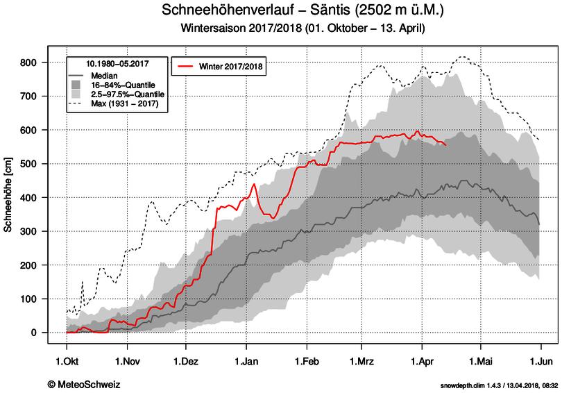 Nowcasting nivo-glaciale primavera 2018-santis-2502m-neige17-18.png