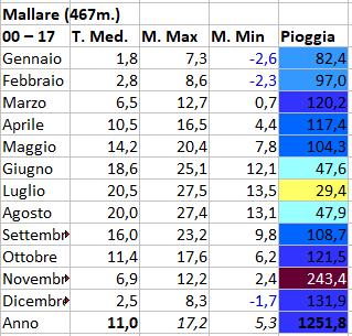 Basso Piemonte 1-15 Aprile 2018-02mallare.png
